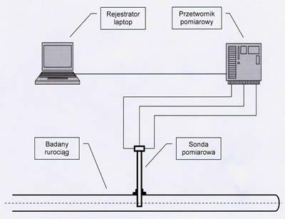Schemat budowy układów sprężonego powietrza