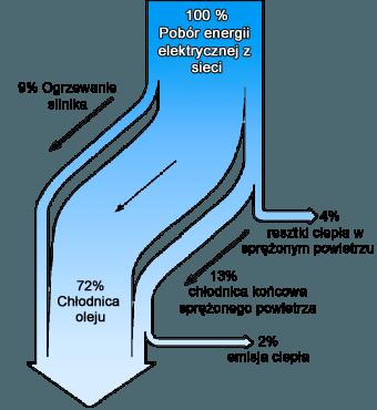 Schemat odzysku ciepła