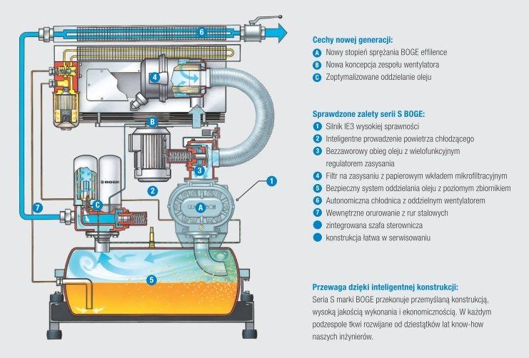 Schemat sprężarki śrubowej olejowej BOGE Seria S3
